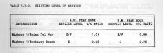 Level of service 1986: The box above contains the existing measured levels of service measured by traffic engineers in 1986.